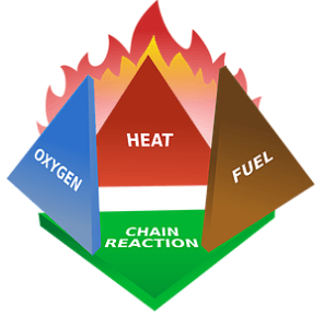 Oxygen Heat Fuel- Chain reaction